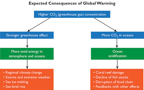 Chapter 3 the expected consequences global warming primer figure 31 this simple logical chain flow chart explains why we expect a variety of consequences from what we usually just call global warming ccuart Choice Image
