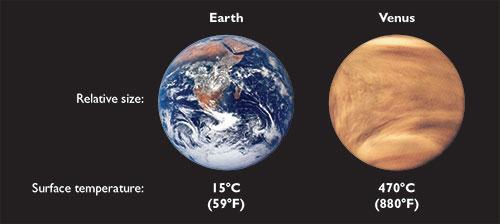 Resultado de imagen de venus relative temperature from earth